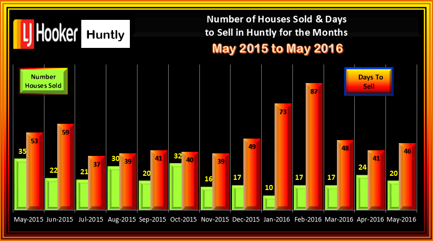 Huntly May 2016 Houses Sold & Days to Sell