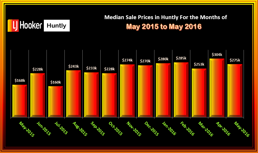 Huntly Median Sale Prices Houses Sold May