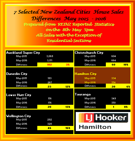 NZ Selected Cities Sales Summary May 2016