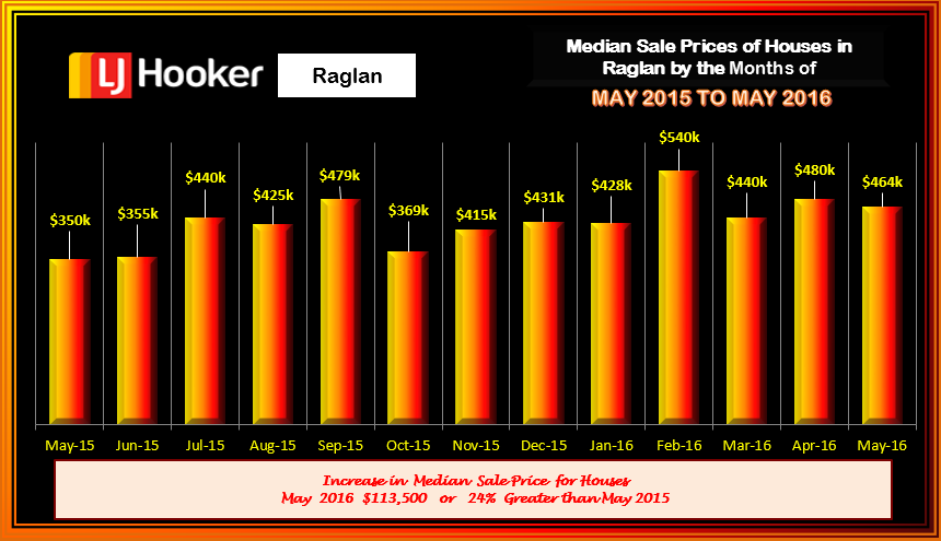 Raglan Houses Median Sale Prices May 2016