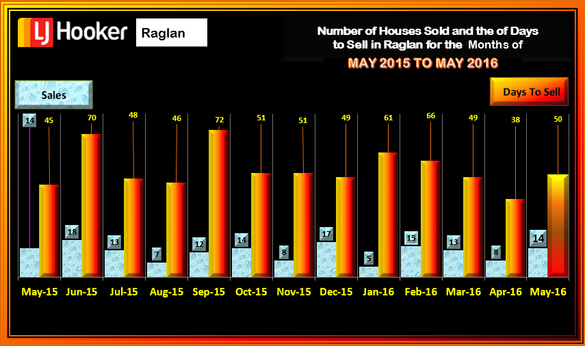 Raglan Houses Sold and DTS May 2016