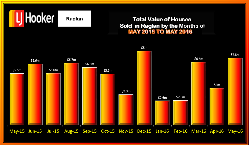 Raglan Houses Value May 2016