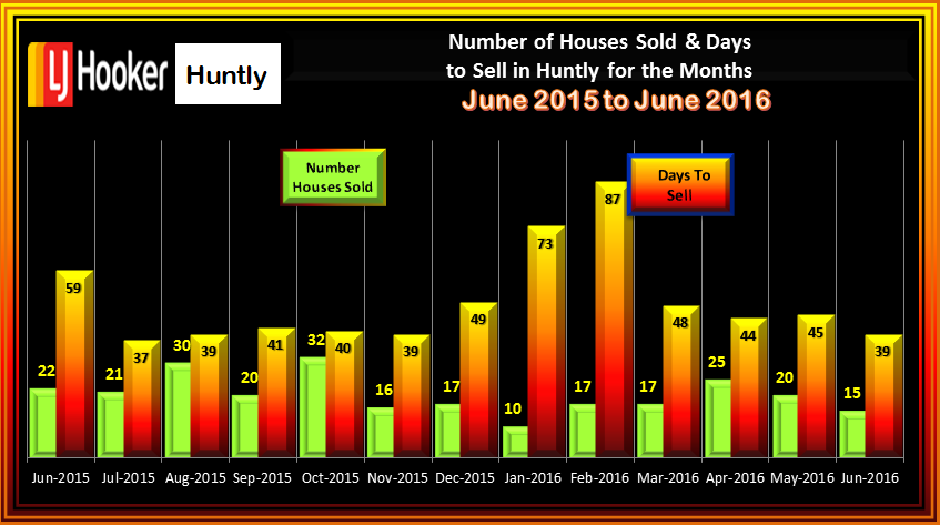 HAMITON NUMBER OF SALES AND DAYS TO SELL June 2016