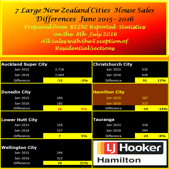 NZ Selected City Sales Comparison Summay June 2016