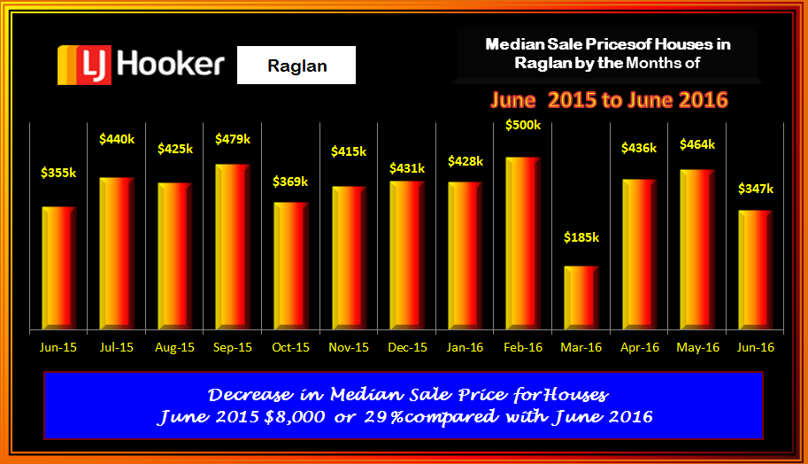 Raglan Houses Med Sale PricesJune 2016
