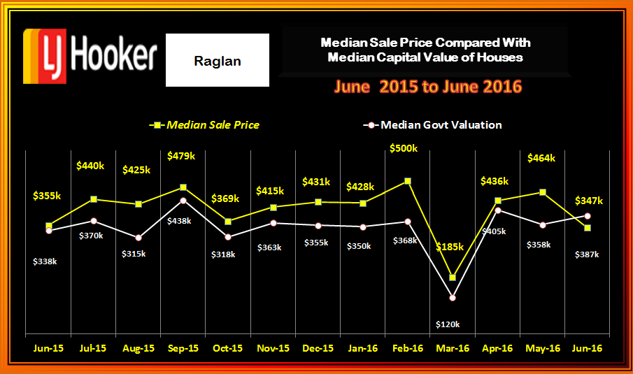 Raglan Houses Med Sale v CV June 2016