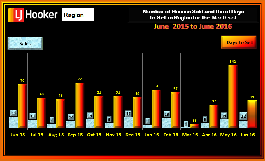 Raglan Houses Sold & Days to Sell June 2016