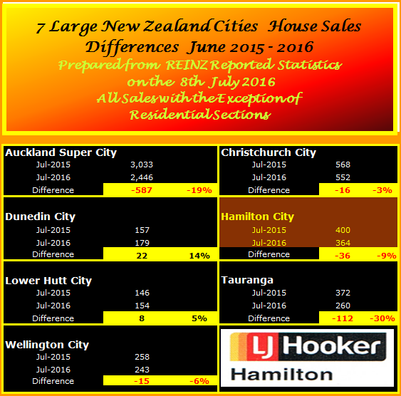 NZ Selected City Sales Comparison Summay July2016