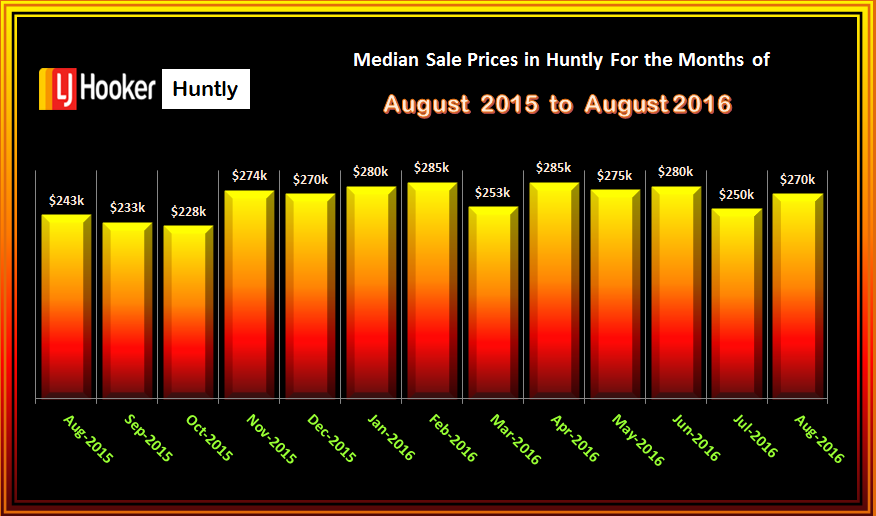 HUNTLY MEDIAN SALES PRICES AUGUST 2016