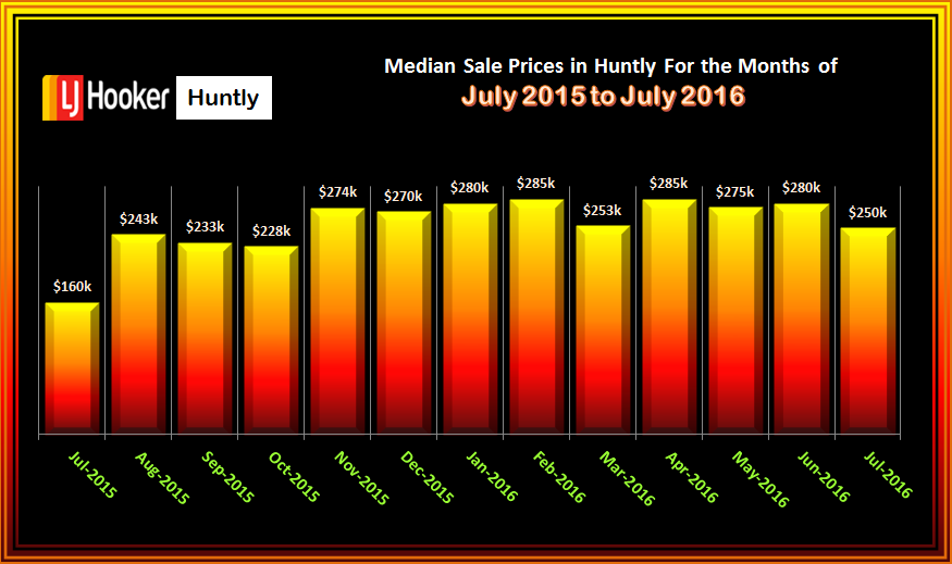 HUNTLY MEDIAN SALES PRICES JULY 2016