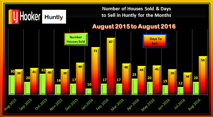 HUNTLY NUMBER OF SALES AND DAYS TO SELL AUGUST 2016
