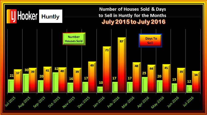 HUNTLY NUMBER OF SALES AND DAYS TO SELL JULY 2016