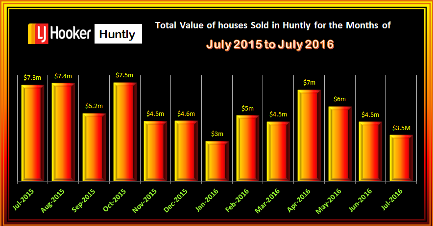 HUNTLY TOTAL VALUE SALES JULY 2016