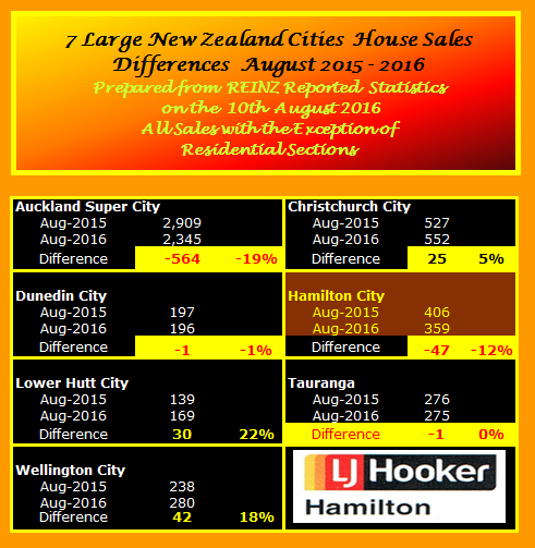 NZ Selected City Sales Comparison Summay August 2016