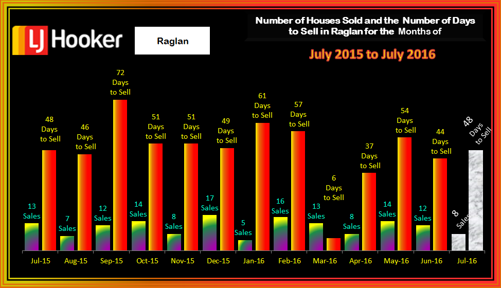 Raglan Houses Houses Sold and Days to Sell July 2016