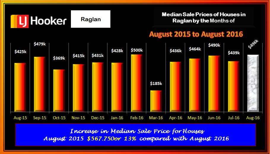 Raglan Houses Med Sale Prices August 2016