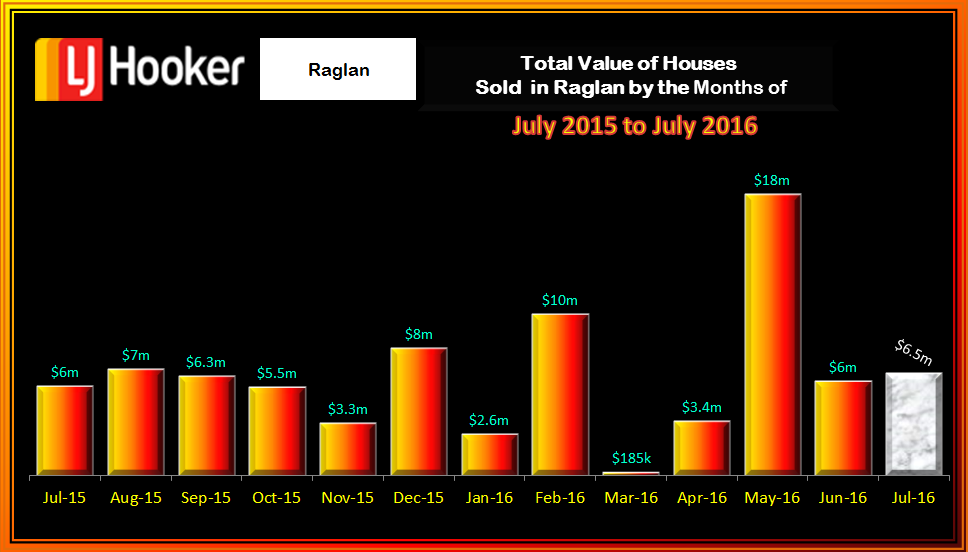 Raglan Houses Value July 2016