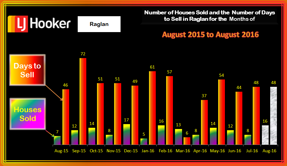 Raglan HousesSold & Days to Sell August 2016