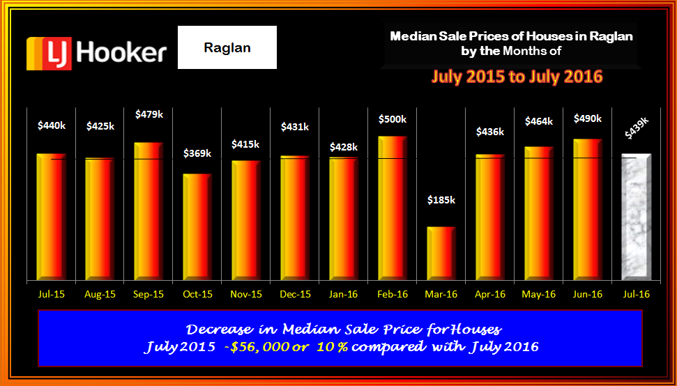 Raglan Sectiions Median Slae PricesJuly 2016