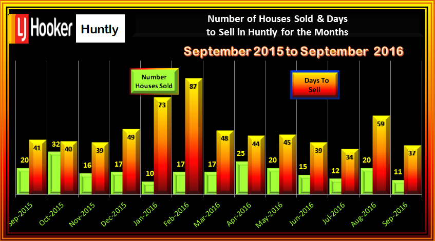 HUNTLY NUMBER OF SALES AND DAYS TO SELL SEPTEMBER 2016