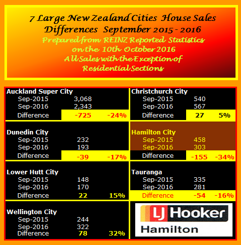 NZ Selected City Sales Comparison Summay September 2016