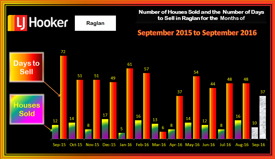 Raglan HousesSold & Days to Sell September 2016