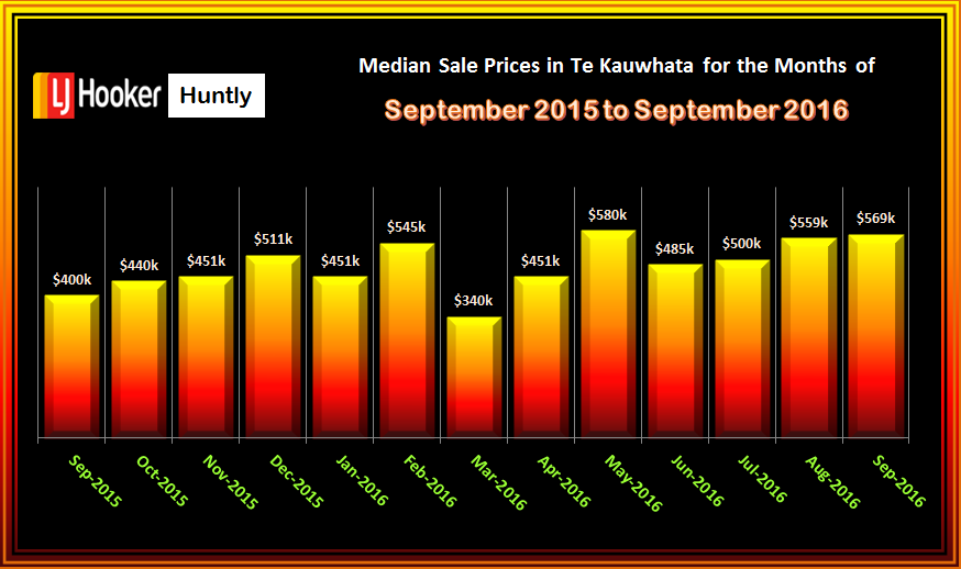 TE KAUWHATA MEDIAN SALE PRICES OF HOUSES SOLD SEPTEMBER 2016