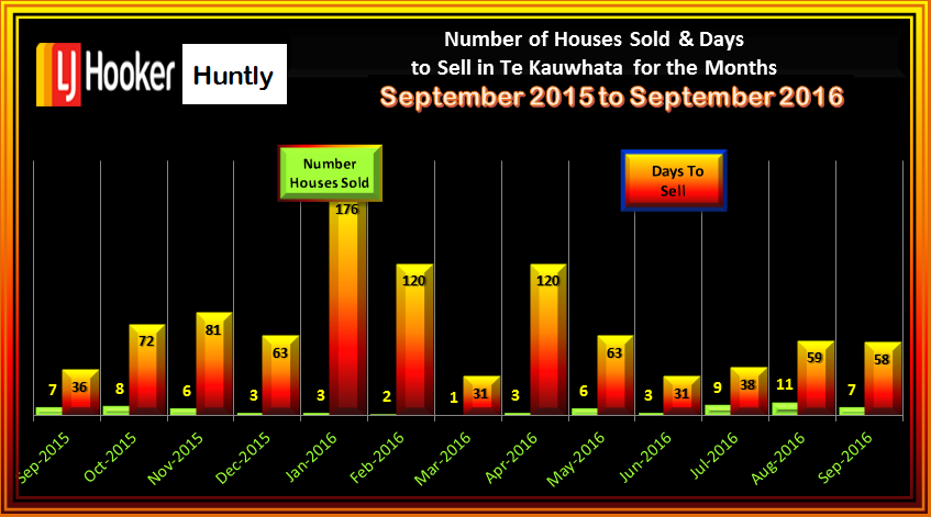 Te Kauwhata Houses Sold & Days to Sell September 2016
