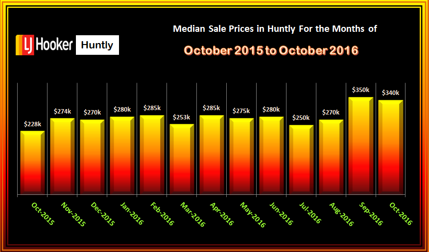 HUNTLY MEDIAN SALES PRICES OCTOBER 2016