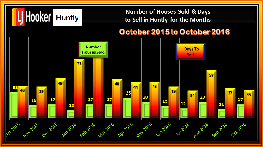 HUNTLY NUMBER OF SALES AND DAYS TO SELL OCTOBER 2016