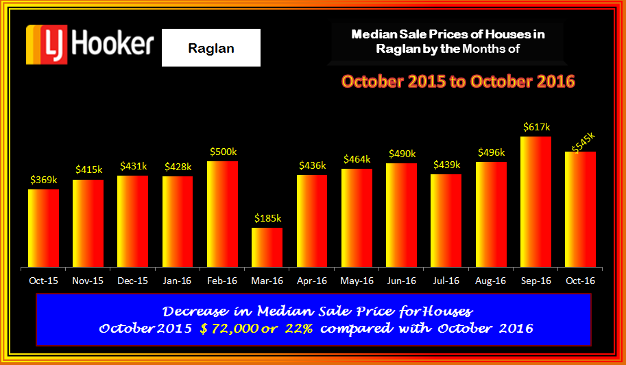 Raglan Houses Med Sale Prices October 2016