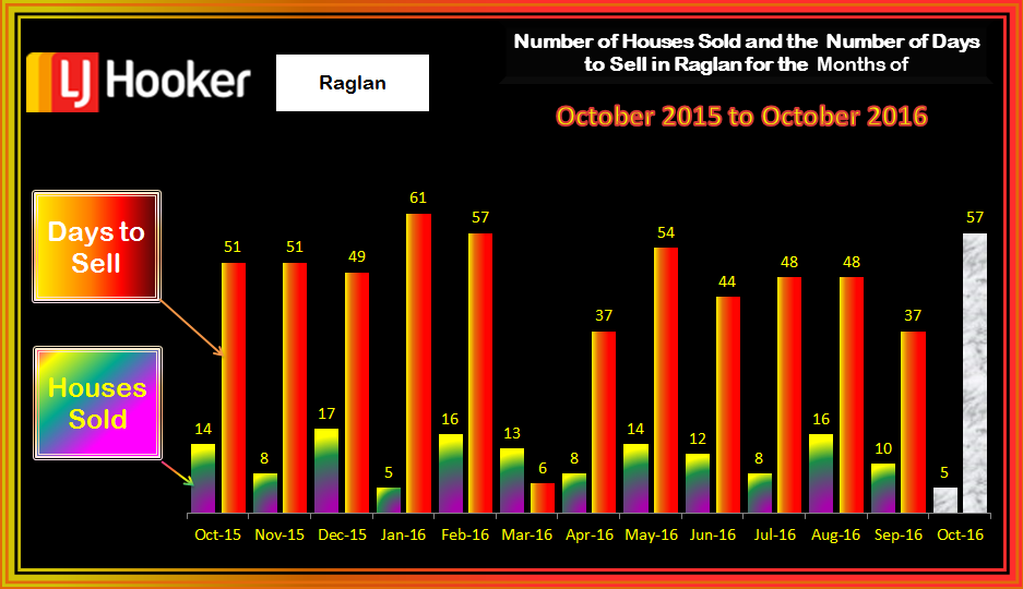 Raglan HousesSold & Days to Sell October 2016