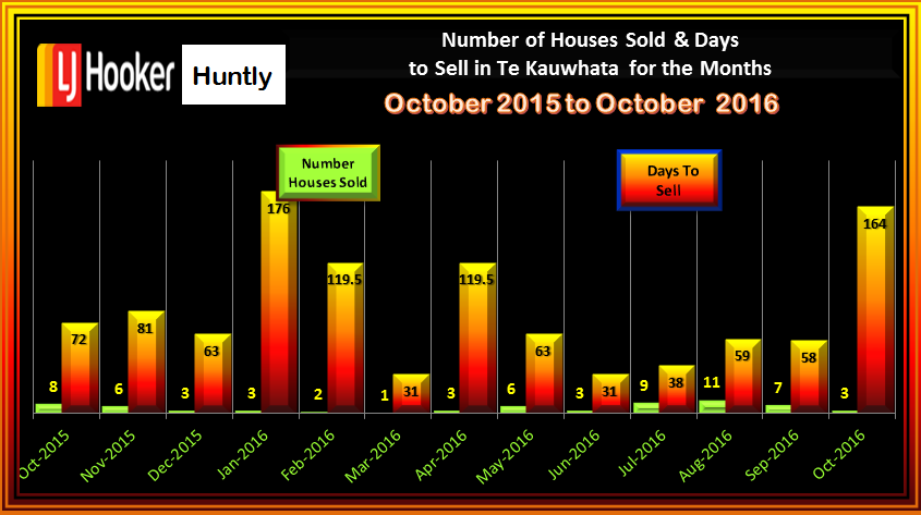 Te Kauwhata Houses Sold & Days to Sell October 2016