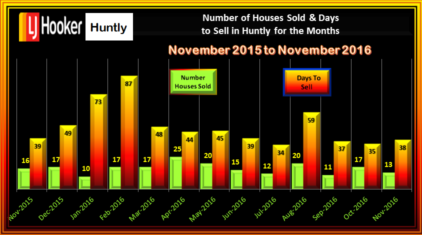 HUNTLY NUMBER OF SALES AND DAYS TO SELL NOVEVMBER 2016