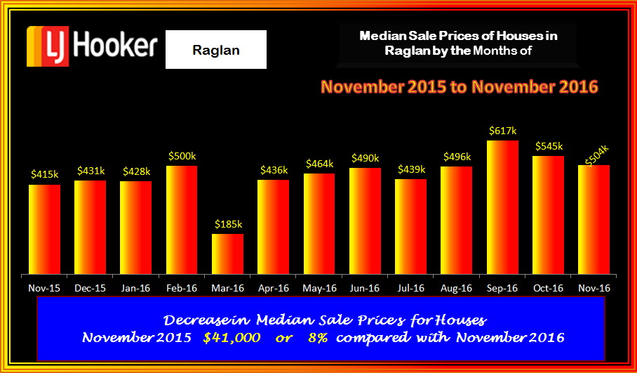 Raglan Houses Med Sale Prices November 2016