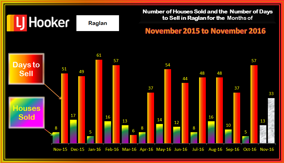 Raglan HousesSold & Days to Sell November 2016