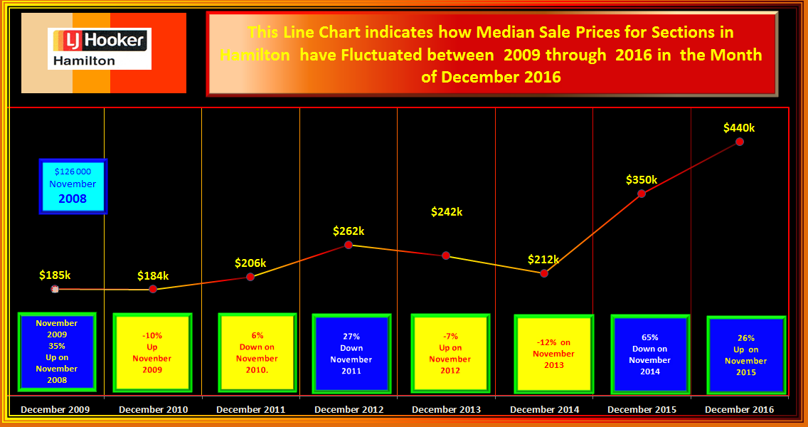 HAMILTON FLUCTUATION MS SECTIONS PRICES DECEMBER 2016