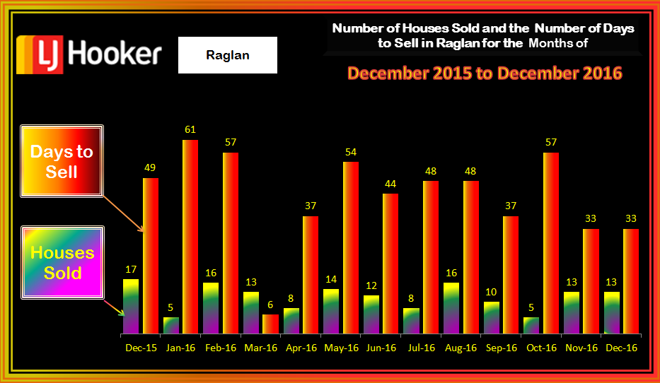 Raglan HousesSold & Days to Sell December 2016