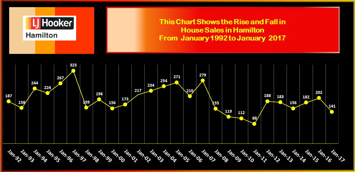 HAMILTON RISE & FALL IN HOUSE SALES JANUARY 2017