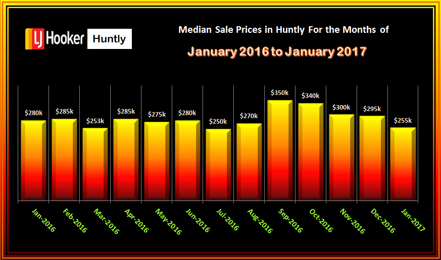 HUNTLY MEDIAN SALES PRICES HOUSES JANUARY 2016