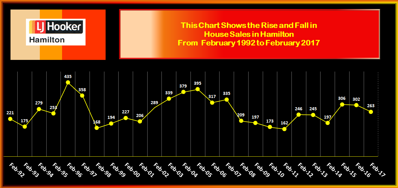 HAMILTON RISE & FALL IN HOUSE SALES FEBRUARY 2017