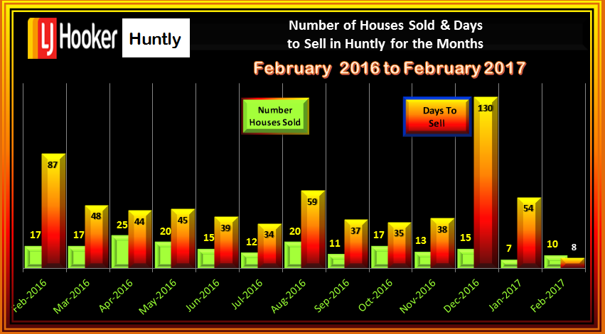 HUNTLY House Sales & Days to Sell FEBRUARY 2017