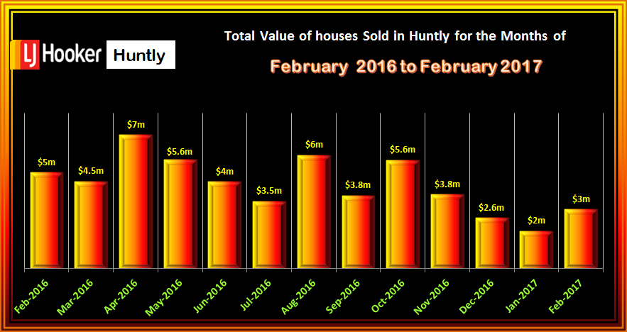 HUNTLY House Sales Total Value FEBRUARY 2017