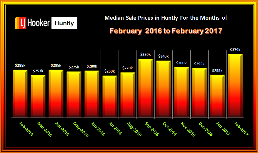 HUNTLY Houses Med. Sales Prices FEBRUARY 2017