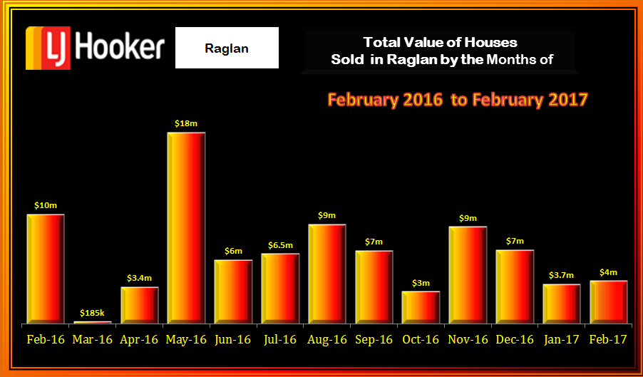 Raglan Houses Value February 2017
