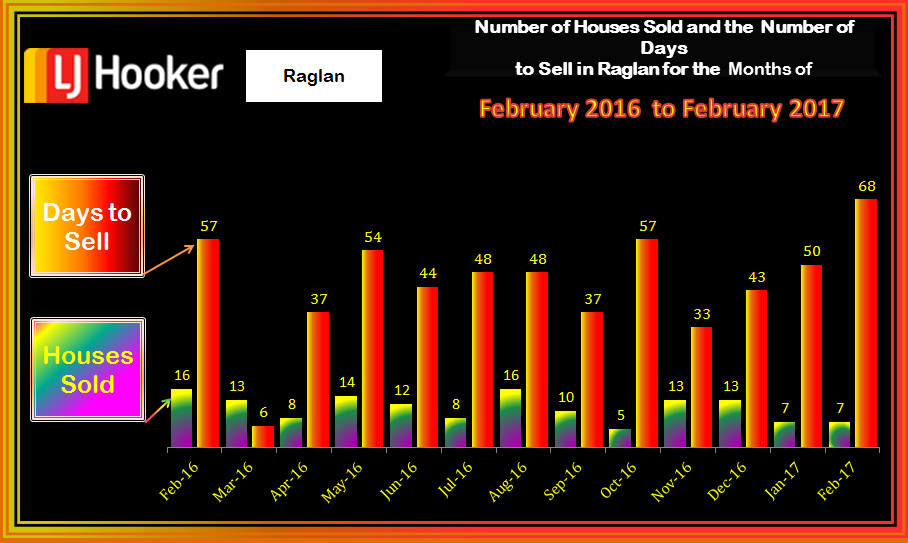 Raglan HousesSold & Days to Sell February 2017