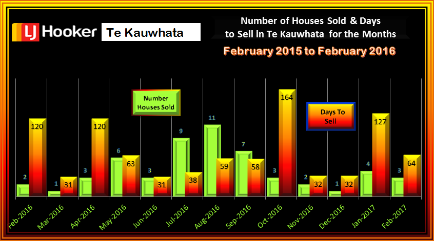 Te Kauwhata Houses Sold & Days to Sell FEBRUARY 2017