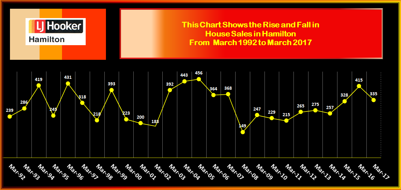 HAMILTON RISE & FALL IN HOUSE SALES MARCH 2017