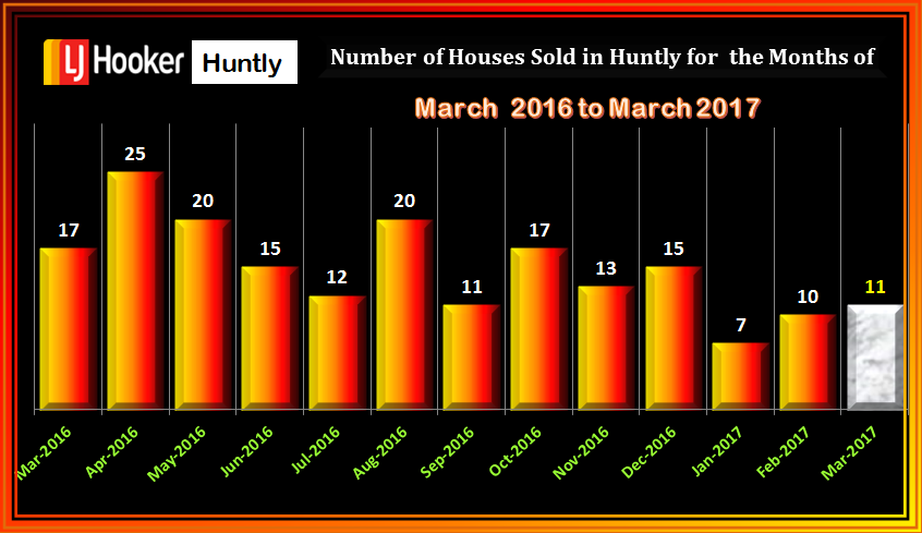 HUNTLY House Sales MARCH 2017