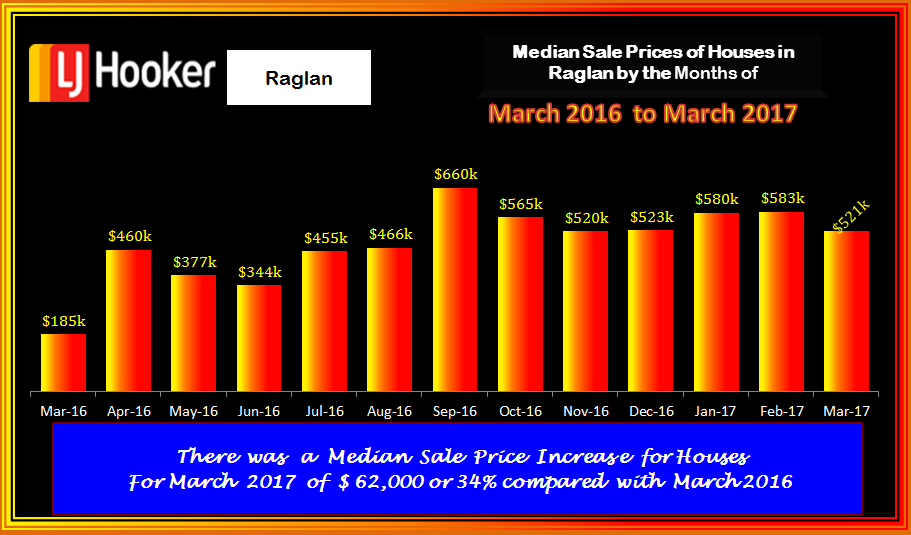 Raglan Houses Med Sale Prices MARCH 2017
